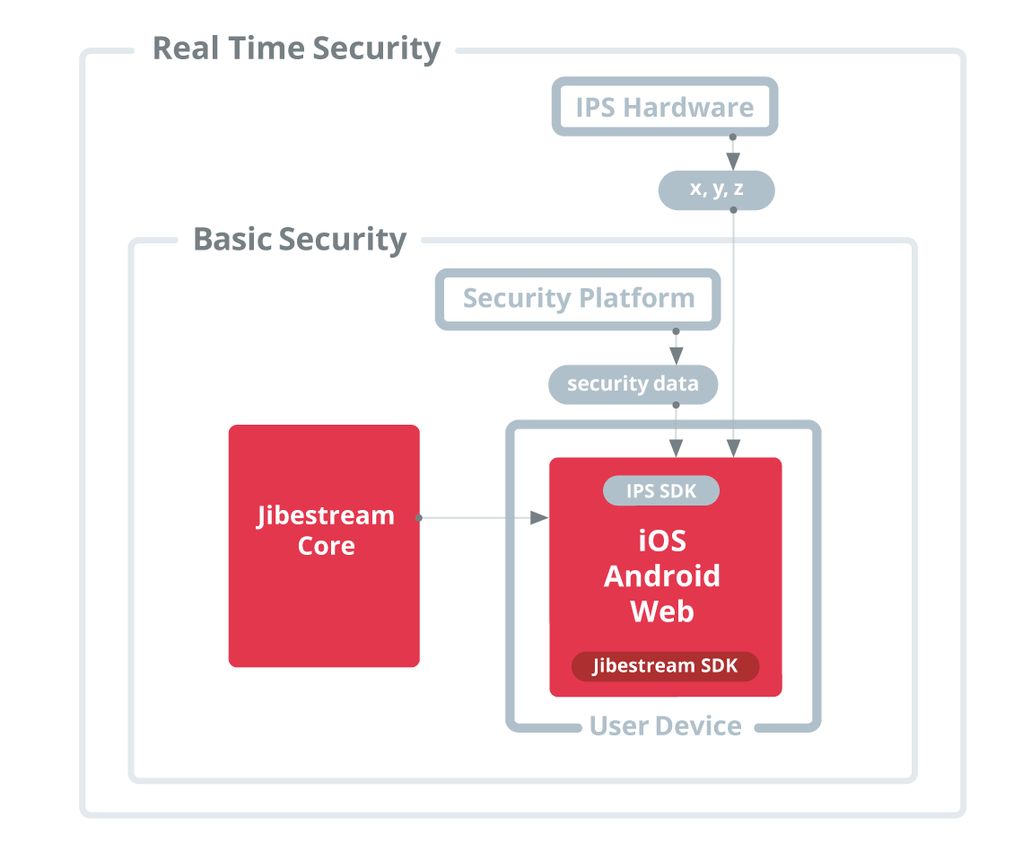 Security - How it works