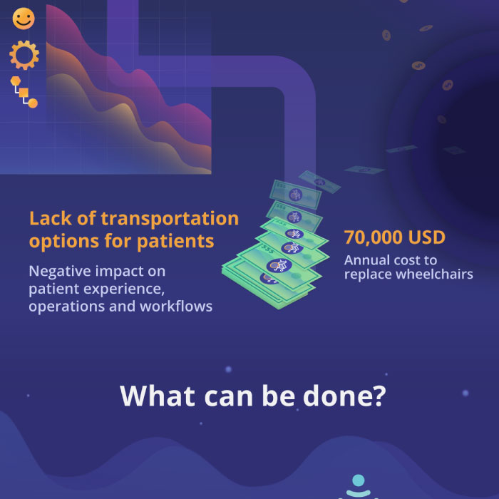 Jibestream Infographic for The Impact of Inefficient Wheelchair Tracking in Hospitals