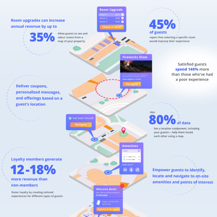Jibestream Infographic - The Future of Hospitality: Leveraging Location to Drive Revenue