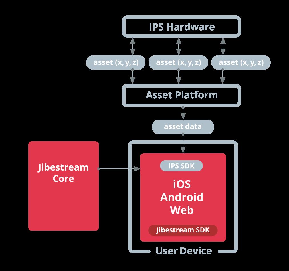 Jibestream Use Case - Asset Tracking & Status