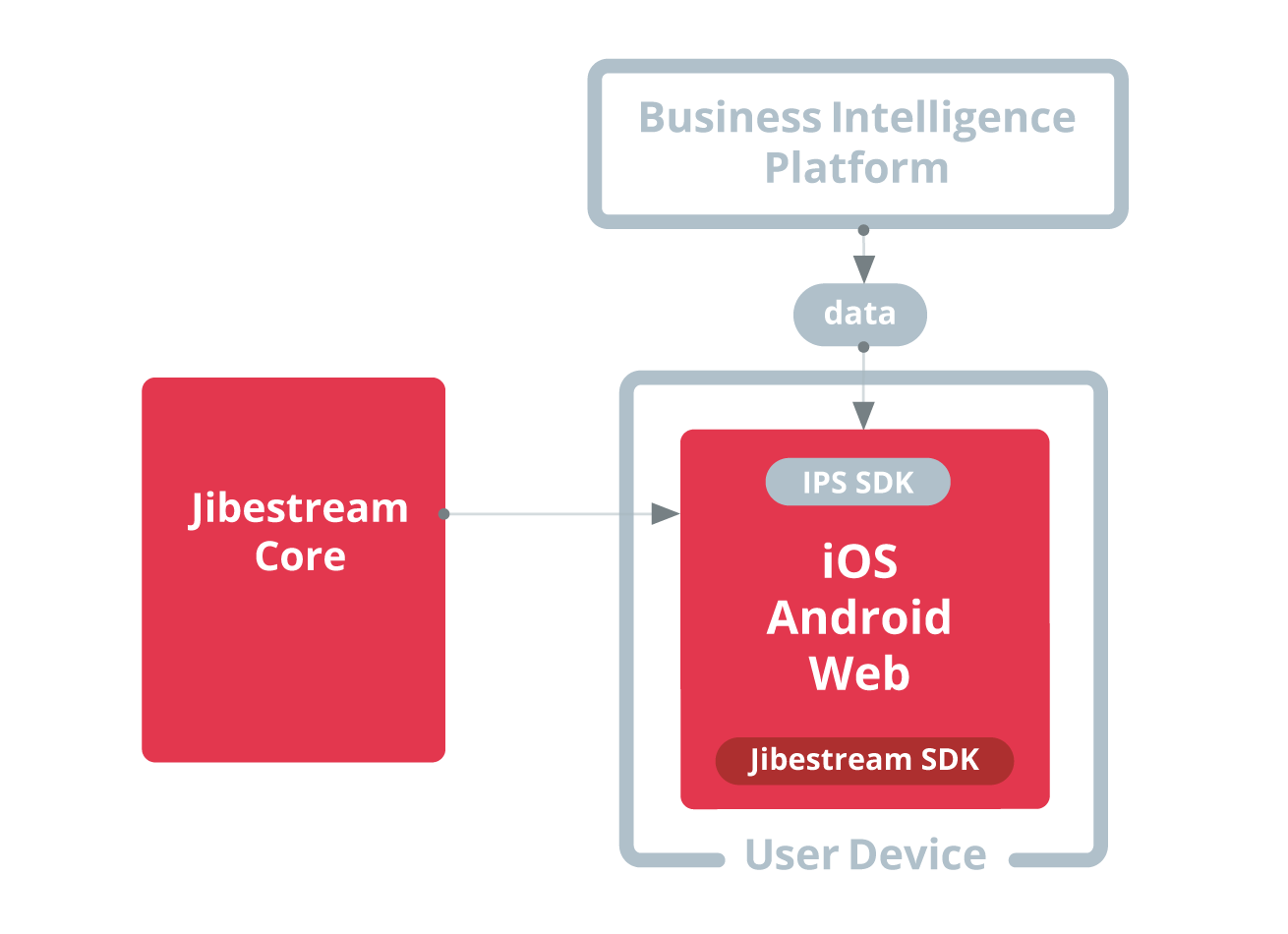 Jibestream Use Case - Spatial Business Intelligence