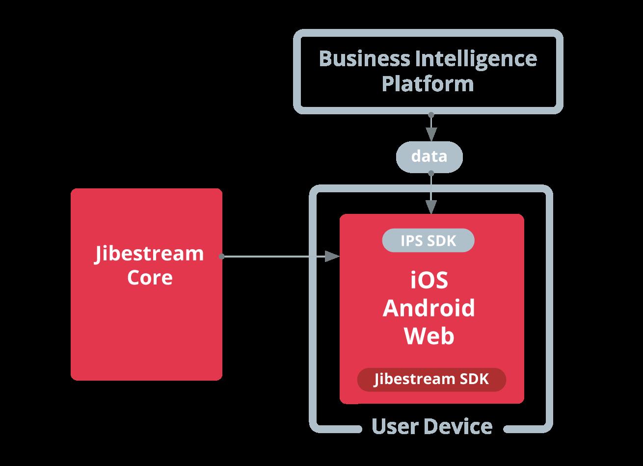 Jibestream Use Case - Spatial Business Intelligence