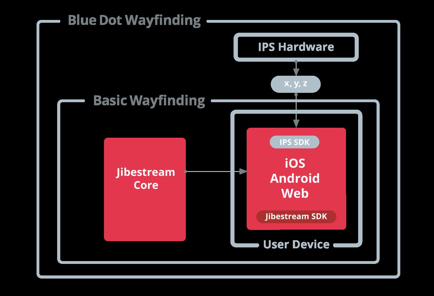 Jibestream Use Case - Indoor Navigation & Wayfinding
