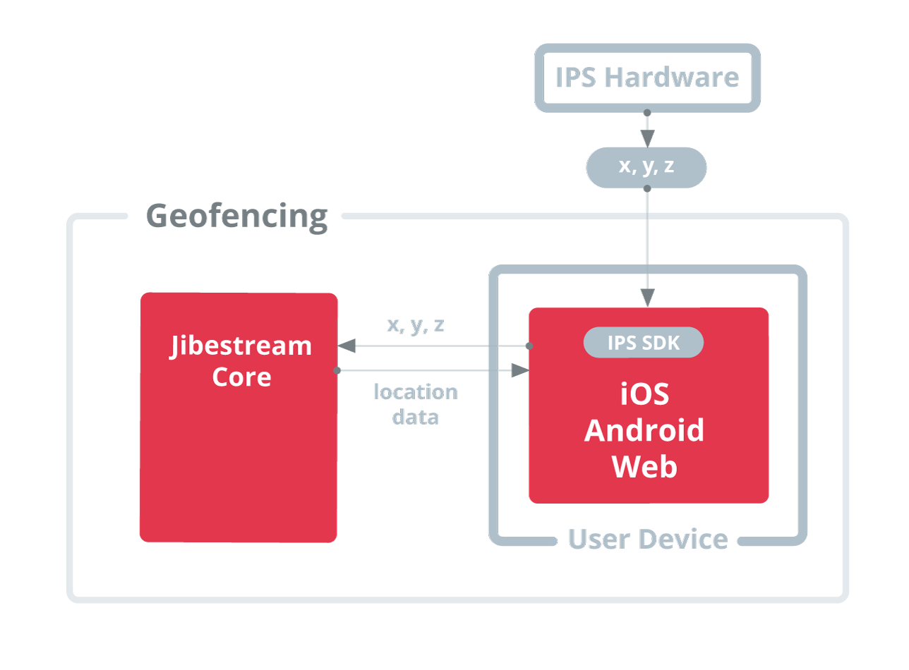 Jibestream Use Case - Indoor Geofencing
