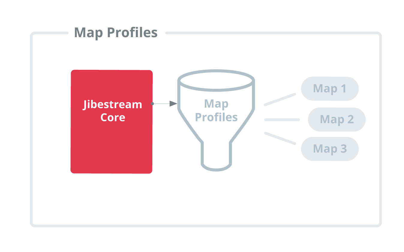 Jibestream Use Case - Map Profiles