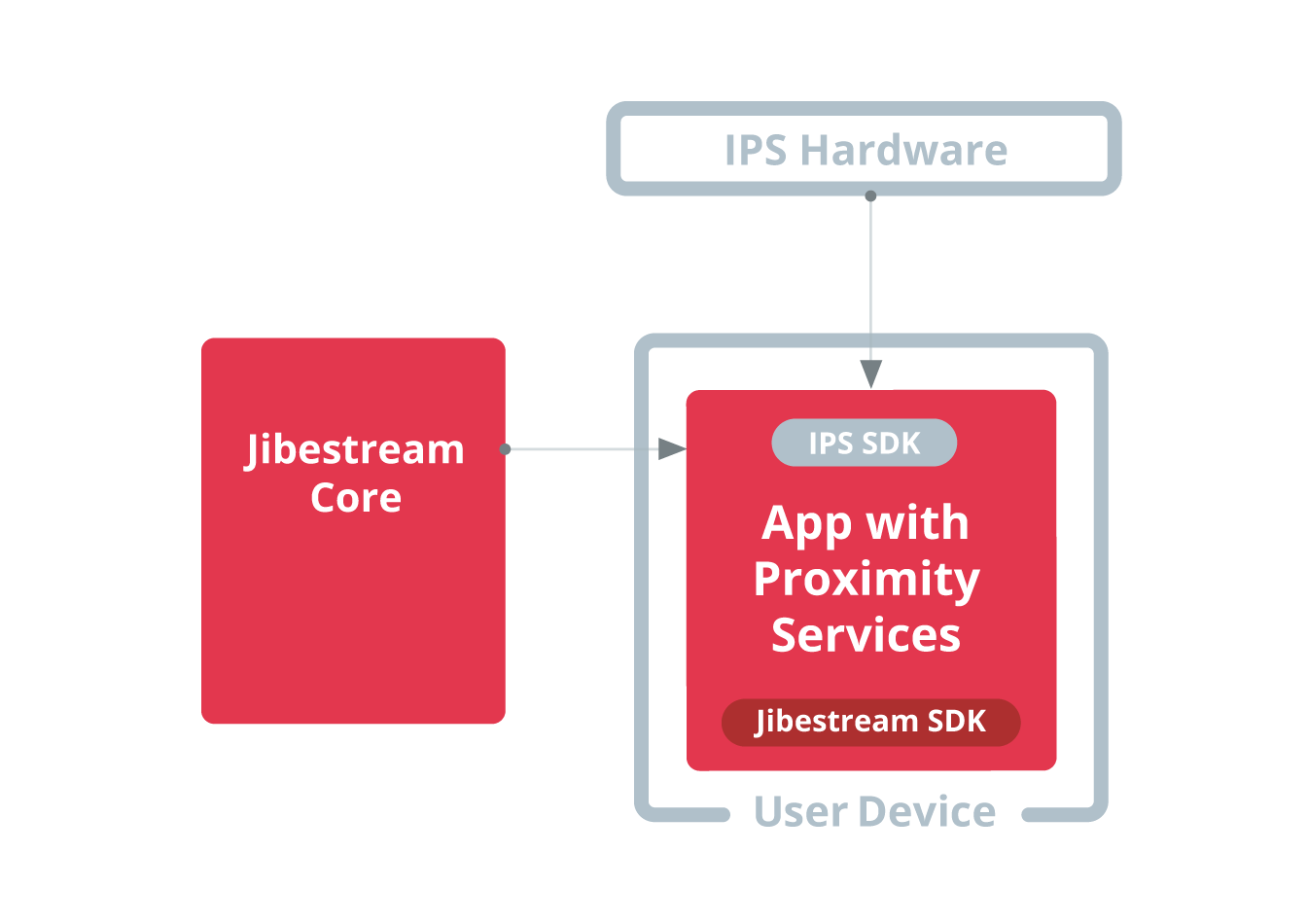 Jibestream Use Case - Proximity Messaging & Services
